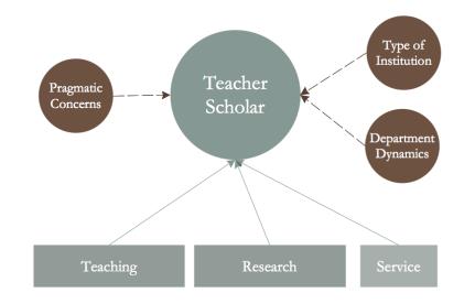 Teacher-Scholar fig1