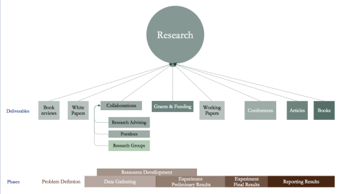 Research is a complex process